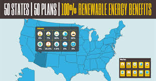 Renewable Energy 50 States