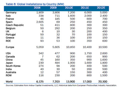 Solar Country Totals 2011