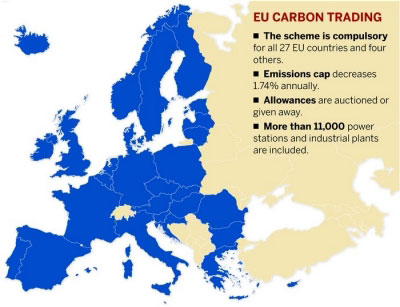 Cap-and-Trade EU