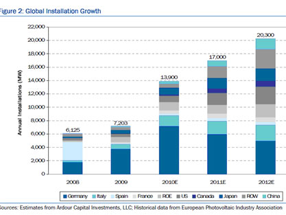 Solar Global Growth 2011