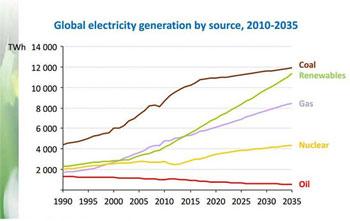 Credit: International Energy Agency