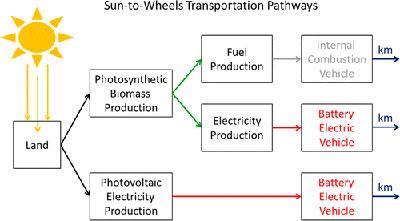PV Powers EVs