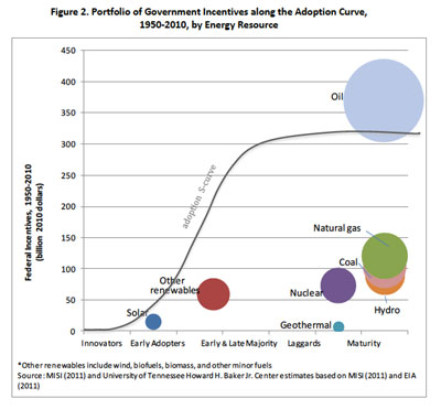 Solar Subsidy Chart