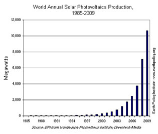 Solar Production Growth