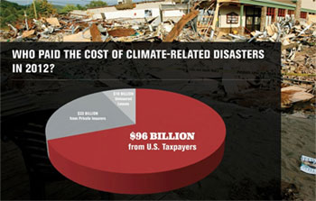 Climate Change costs
