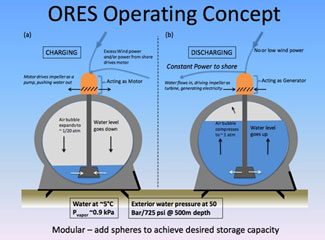 Concrete spheres offshore wind
