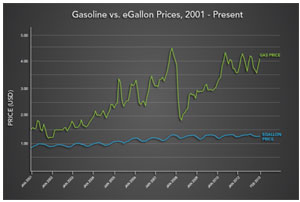 Electric vs Gas Prices for cars