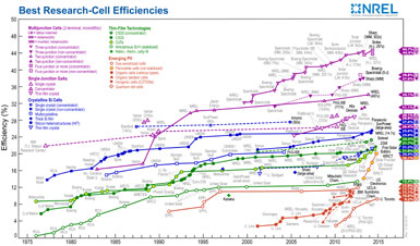 Solar Efficiency NREL