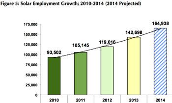 Solar Jobs 2013