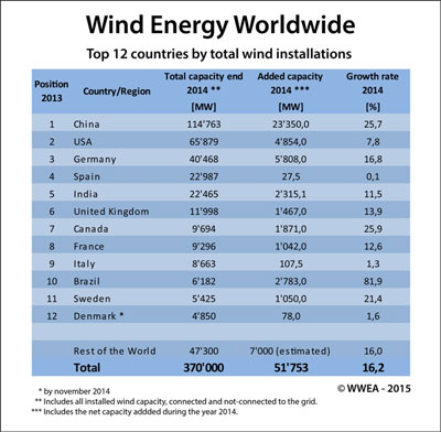 Wind Industry 2014
