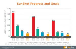 Sunshot-Progress-Final