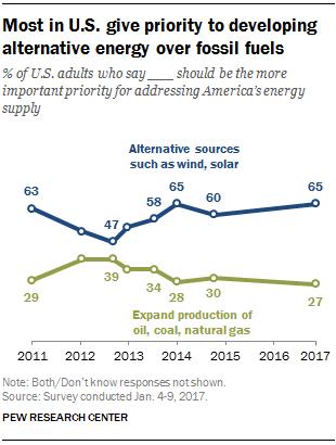 Majority of Americans Want Renewable Energy, Not Fossils