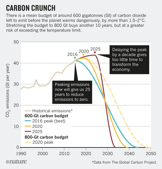 Climate 2020 emissions