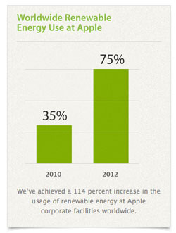 Apple Issues $1.5 Billion Green Bond