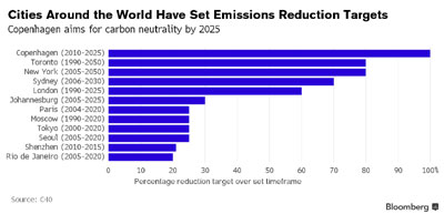 Cities Are Major Force at COP21, And Other Big Announcements