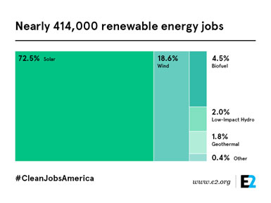 2.5 Million Americans Are Employed By Renewable Energy Industries