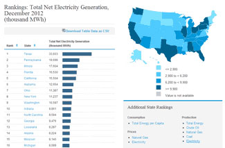 Which States Produce & Use the Most Energy?