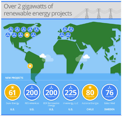 Google Almost Doubles Renewable Energy