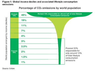 Income Inequality = Climate Inequality, Says Oxfam