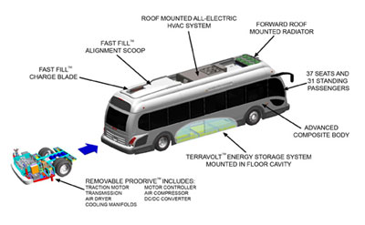 Proterra Raises Another $24 Million for Electric Buses