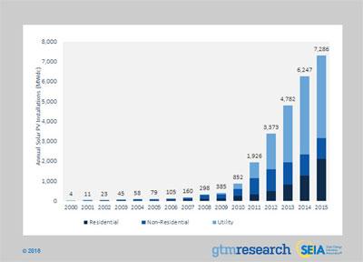 Solar Breaks Records in US, Reaches 25 GW