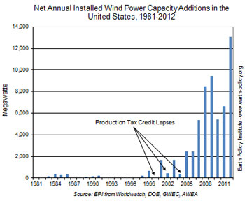 Update on US Wind: Most Components Made in USA