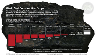 Global Emissions Fall This Year, Coal Use Peaked in 2013!