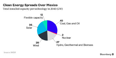 Mexico Makes Big Commitment to Wind Energy