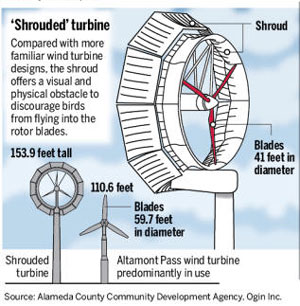 Shrouded Wind Turbine Hopefully Prevents Bird, Bat Collisions