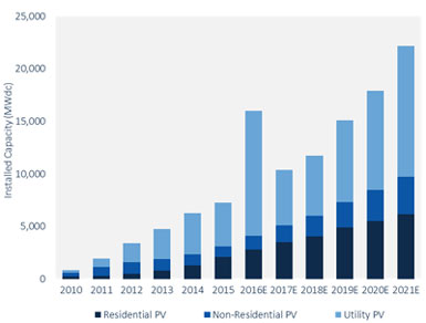 US Solar to Rise Stunning 119% in 2016