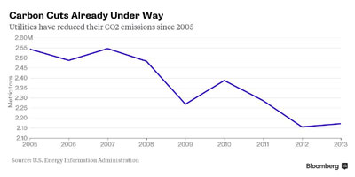 Can EPA Regulate Greenhouse Gases, Or Not?!