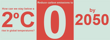 Bold Statement By Business Leaders: Net-Zero Emissions by 2050