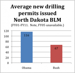 ND-drilling-permits-300x293.png