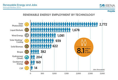 Renewable Energy Employs 8.1 Million People Worldwide, Up 21% in US Wind & Solar