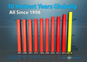 10-Hottest-Years