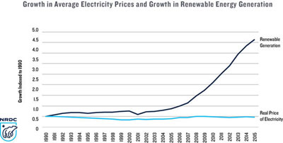 Remember, Energy Efficiency & Renewables Mean Lower Electric Bills