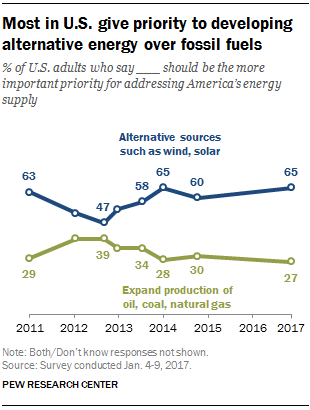 Majority of Americans Want Renewable Energy, Not Fossils