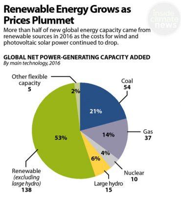 Big Announcements on Renewable Energy