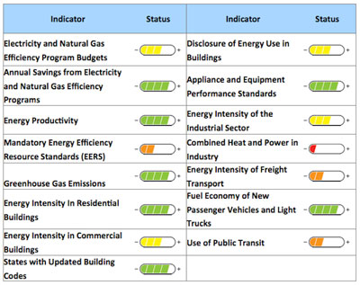 Peer Comparisons Work, People Increase Energy Efficiency