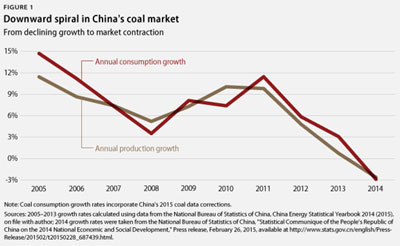 China Coal Drops
