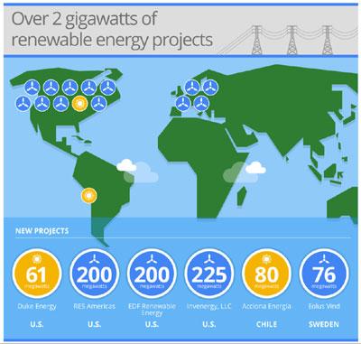 Google Almost Doubles Renewable Energy