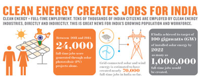 India's Renewable Energy Strategy is Working