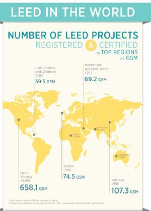 LEEDIntl_Infographic_final.jpg