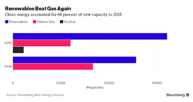 Renewables-Beat-Gas.jpg