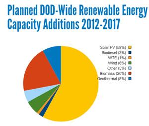 Solar-DoD-Capacity.jpg