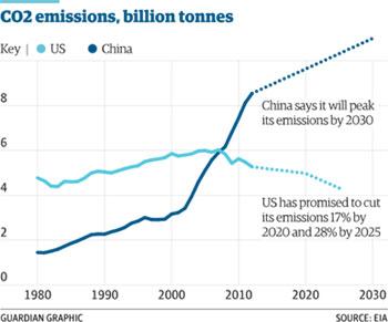 US_China_Emissions-final.jpg