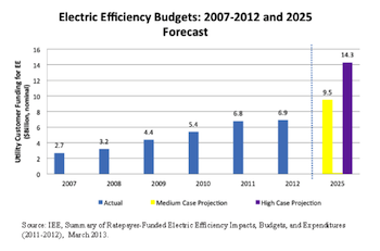 Utility-Efficiency-Budgets1.png