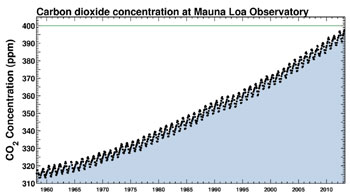 Another First: Carbon Levels Over 400ppm Worldwide
