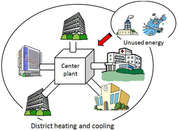 District Heating