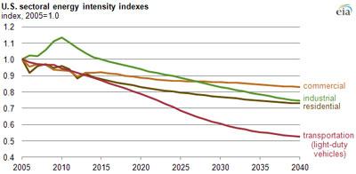 energy-intensity-sector.jpg
